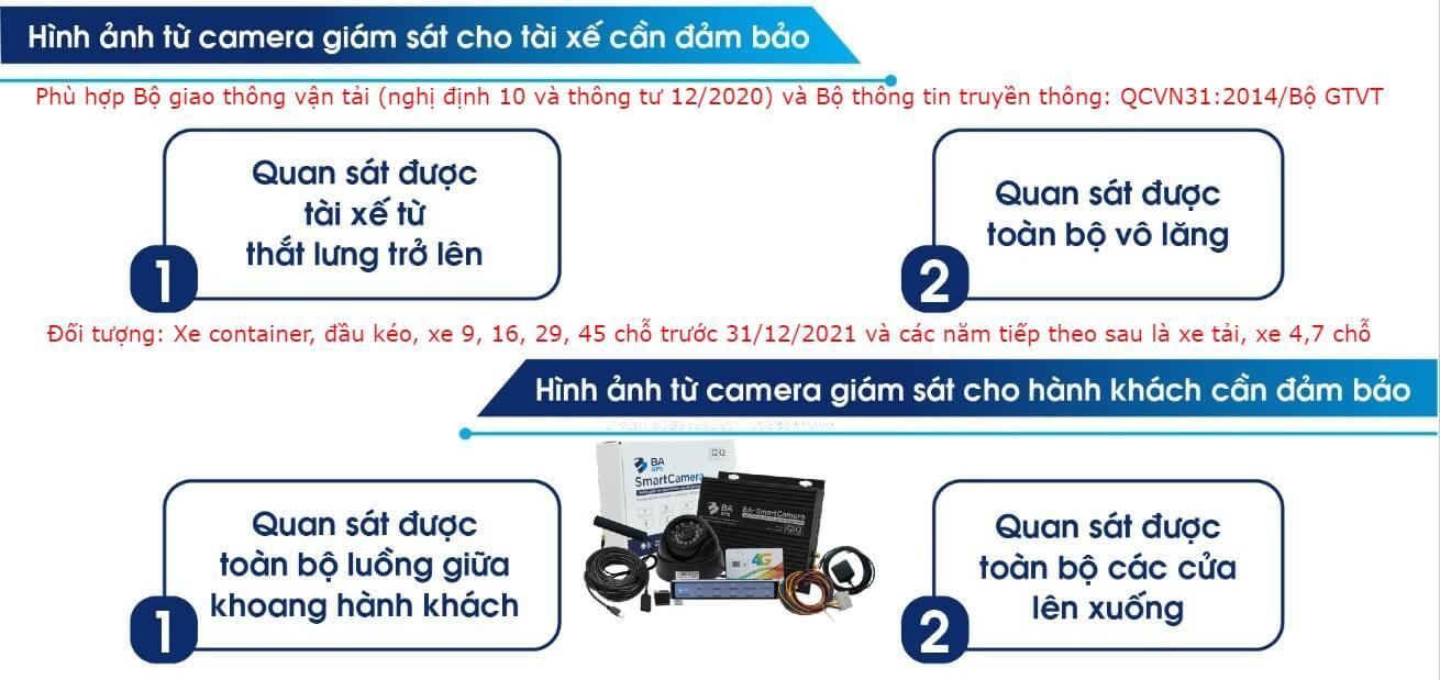 Camera giám sát theo nghị định 10/2020